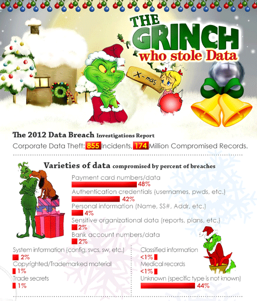 the-grinch-who-stole-data-preview