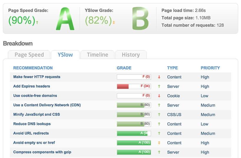 gtmetrix website speed performance optimisation